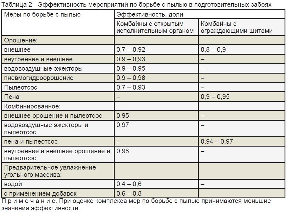 Инструкция По Эксплуатации Складов Для Хранения Угля На Шахтах